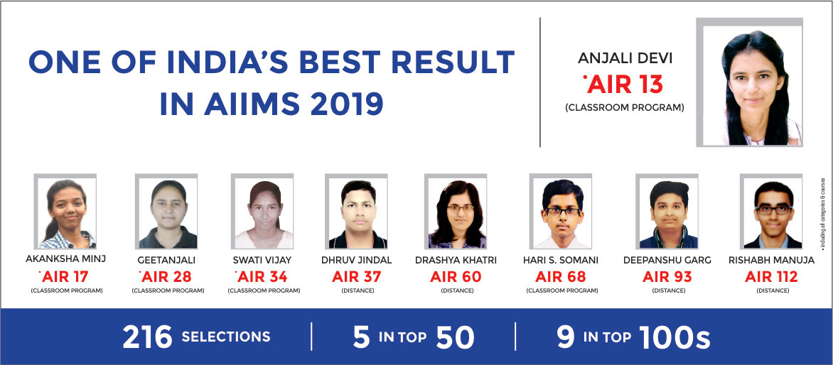 AIIMS 2019 Results