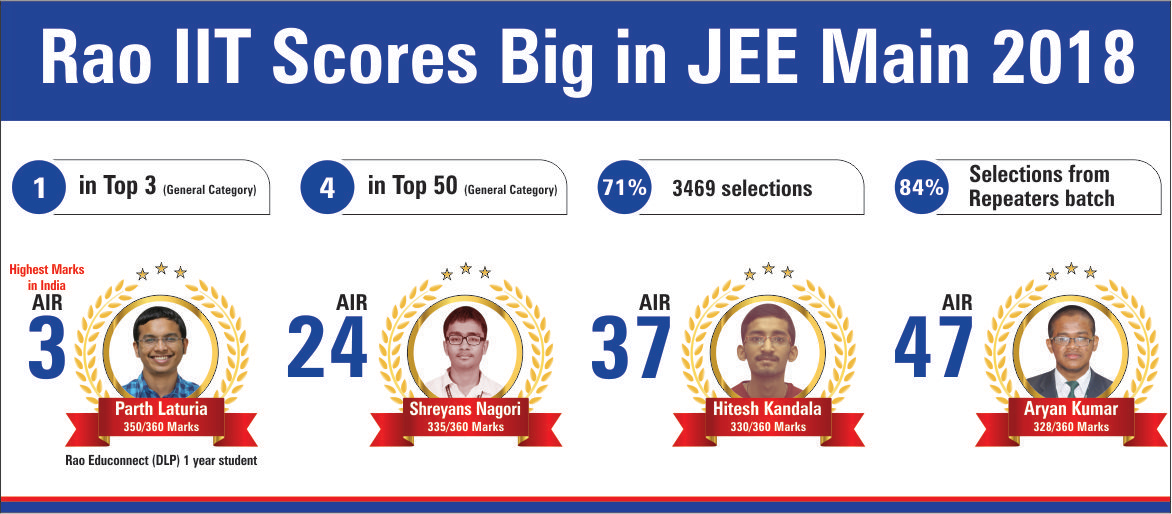 Jee Main Result 2018 of Rao IIT Academy