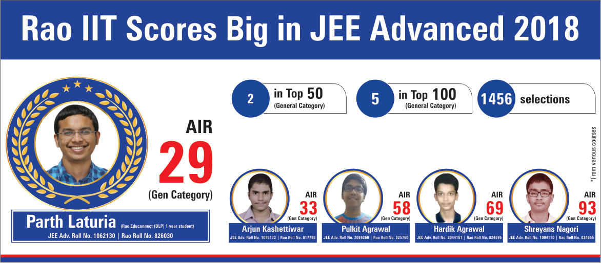 Best IIT-JEE (Main+Advanced) & Medical (NEET-UG/AIIMS) Coaching